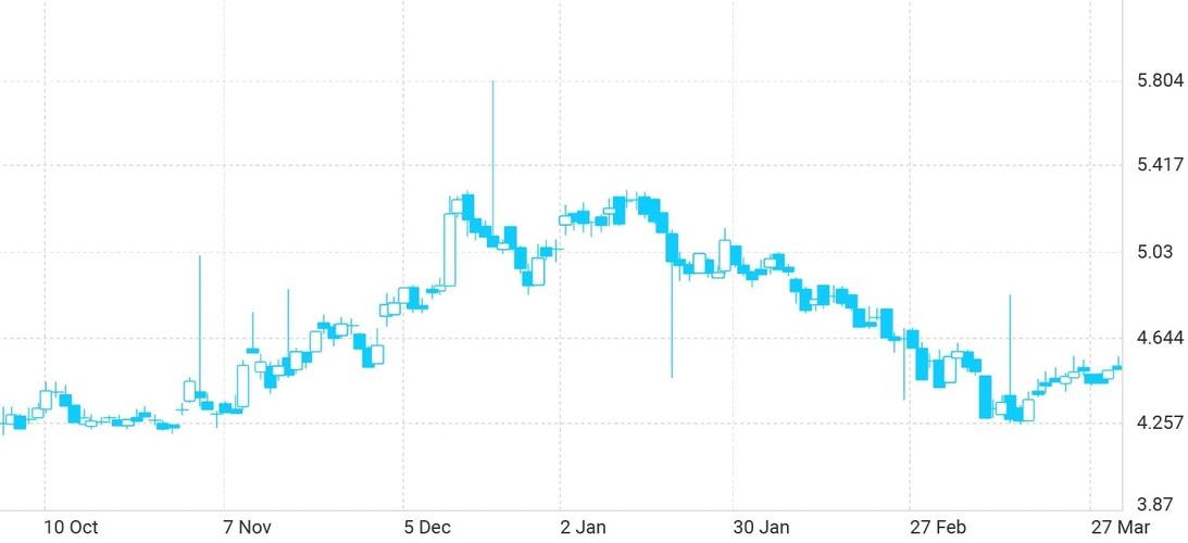 Рис. 2. График депозитарных расписок «Газпрома» на LSE
