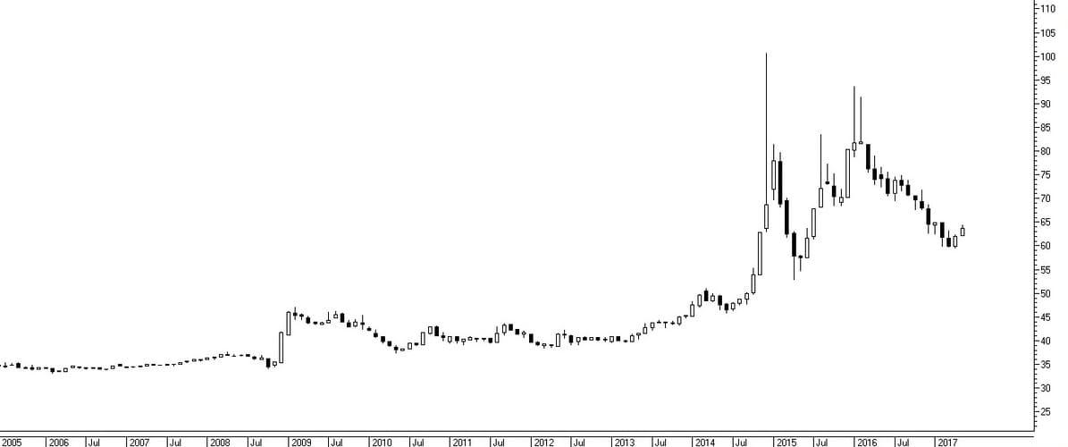 Рис. 1. Курс евро на валютных торгах Московской биржи