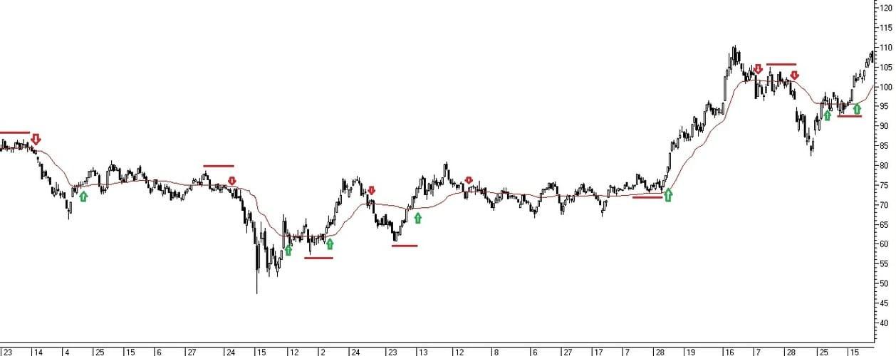 Рис. 2. Торговые сигналы индикатора АМА при пересечении с ценой