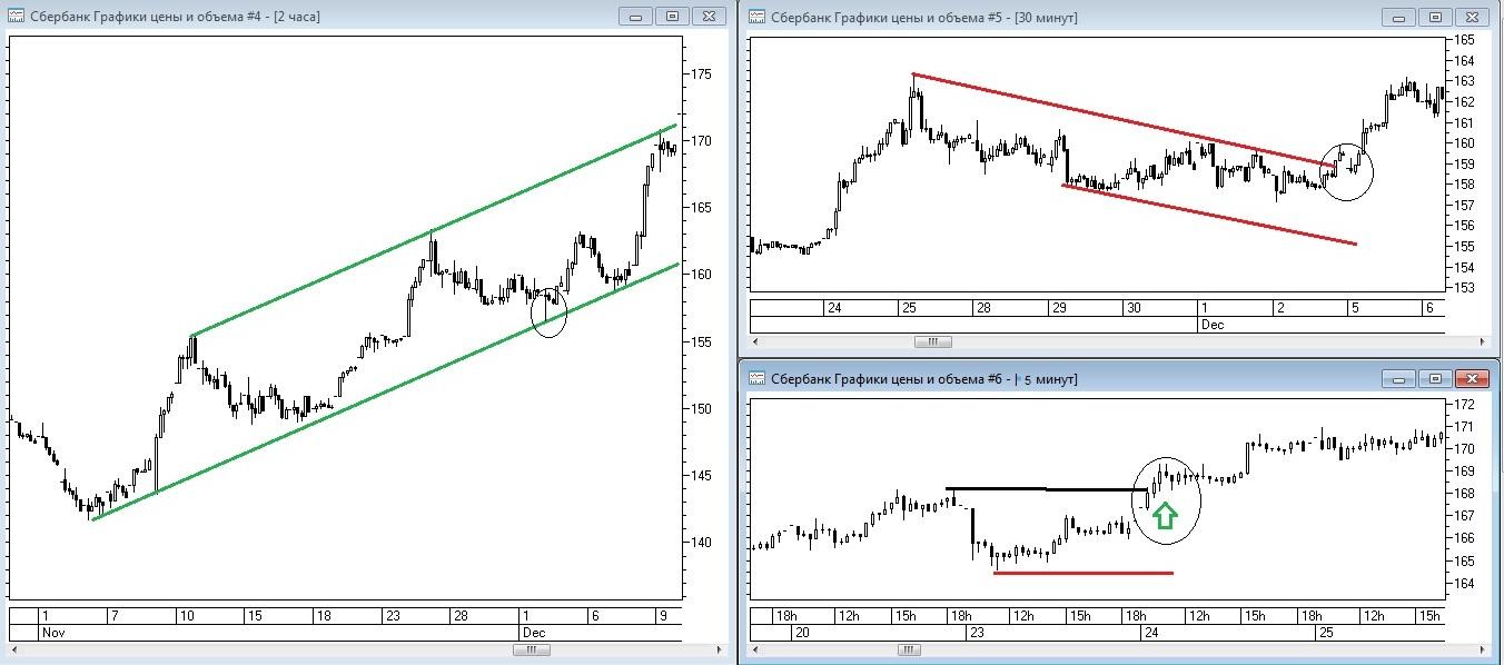 Рис. 2. Верный вариант торговли по тренду с учётом различных временных масштабов