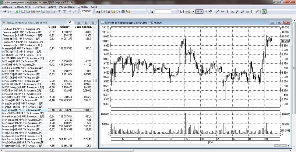 Рис. 1. График цены и объёма акций «Магнит» в торговом терминале QUIK