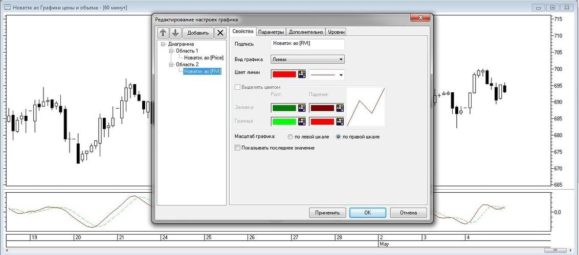 Рис. 7. Редактирование отображения индикатора RVI в окне Редактирование настроек графика