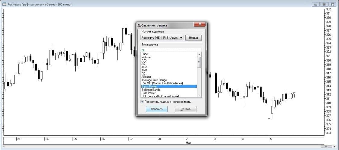 Рис. 4. Выбор индикатора Bears Power в окне «Добавление графика»