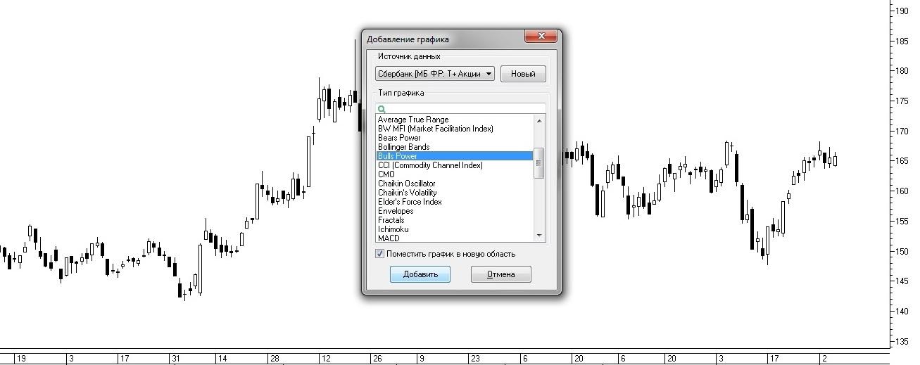 Рис. 4. Выбор индикатора Bulls Power в окне «Добавление графика»
