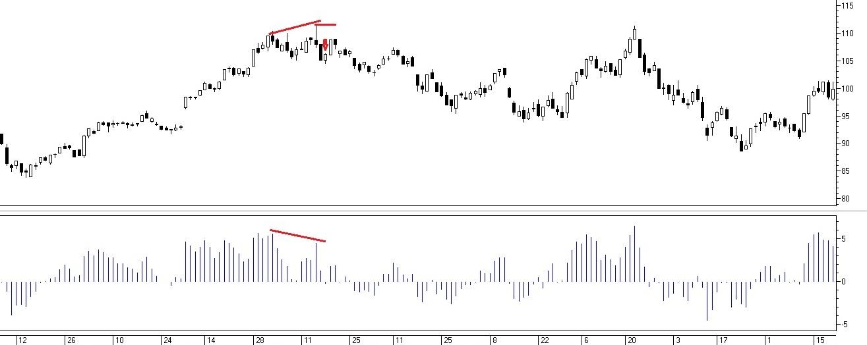 Рис. 3. Дивергенция «медведей» между ценой и индикатором Bulls Power