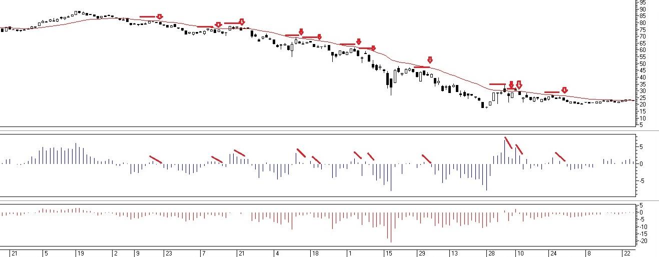 Рис. 2. Сигналы на продажу индикатора Bulls Power при наличии нисходящего тренда по ЕМА
