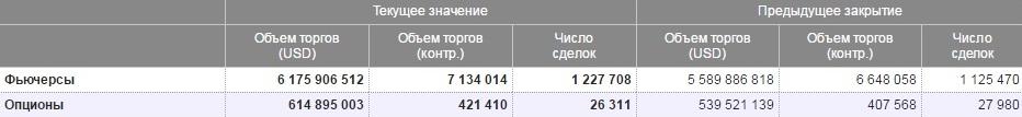 Рис. 2. Объёмы торгов на срочном рынке Московской биржи
