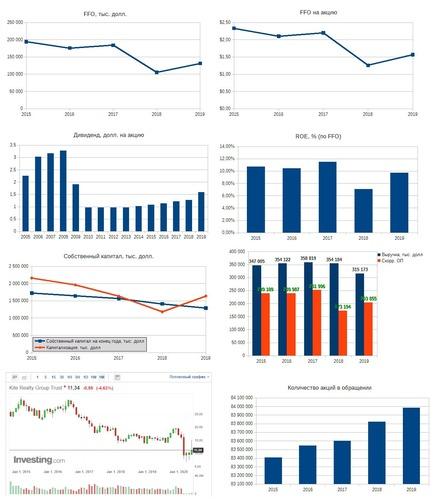 Рис. 2. Источники: EDGAR: KRG, Дивидендная история по данным компании, График акции на Investing.com