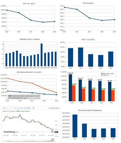 Рис. 3. Источники: EDGAR: MAC, Дивидендная история на портале investing.com, График акции на investing.com