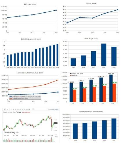 Рис. 4. Источники: EDGAR: O, Дивидендная история по данным компании, График акции на investing.com