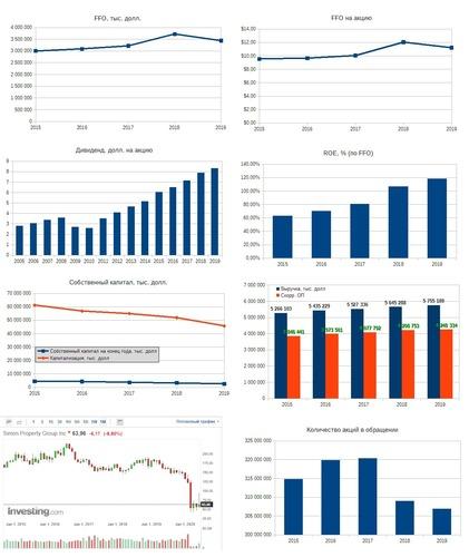 Рис. 6. Источники: EDGAR: SPG, Дивидендная история по данным компании, График акции на investing.com
