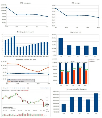 Рис. 1. Источники: EDGAR: KIM, Дивидендная история по данным компании, График акций на investing.com