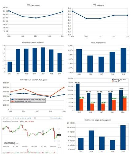 Рис. 7. Источники: EDGAR: SRC, Дивидендная история по данным компании, График акции на investing.com