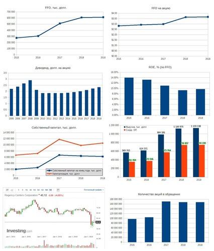 Рис. 5. Источники: EDGAR: REG, Дивидендная история по данным компании, График акций на investing.com