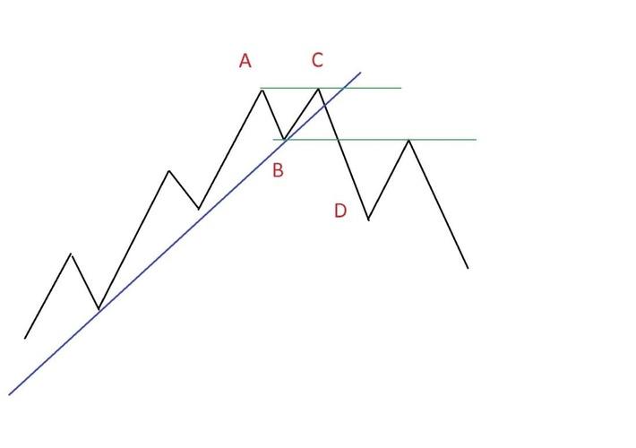 Рис. 3. Схема фигуры «Двойная вершина»