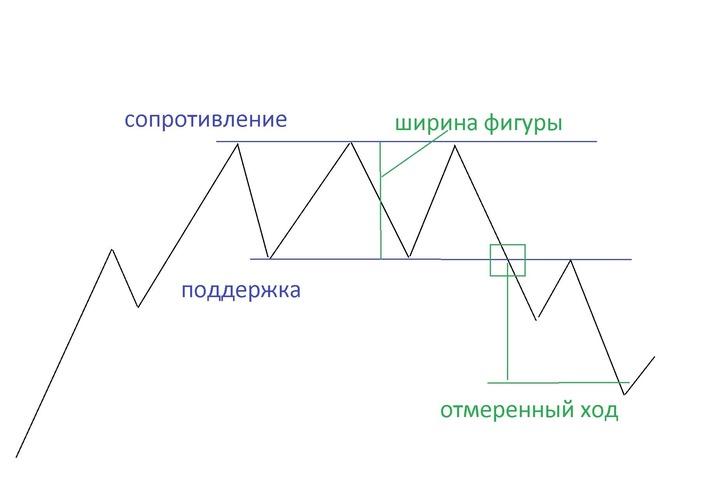 Рис. 1. Схема фигуры «Тройная вершина»