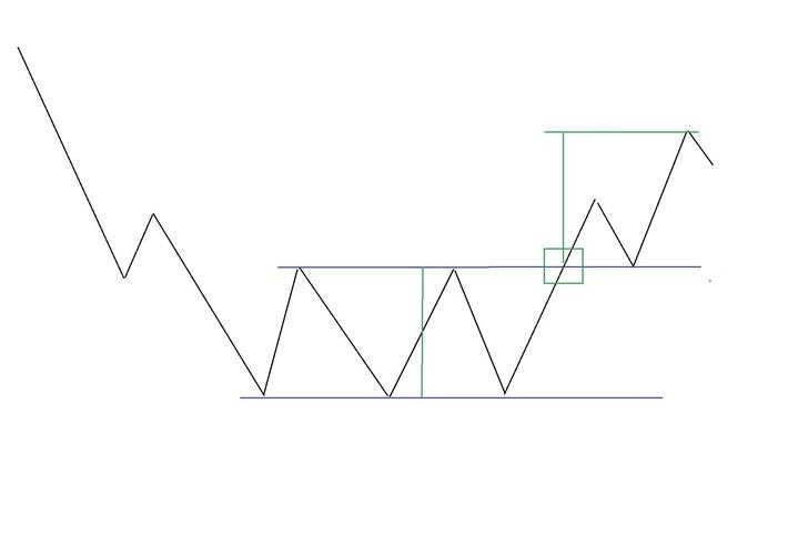Рис. 2. Схема фигуры «Тройное основание»
