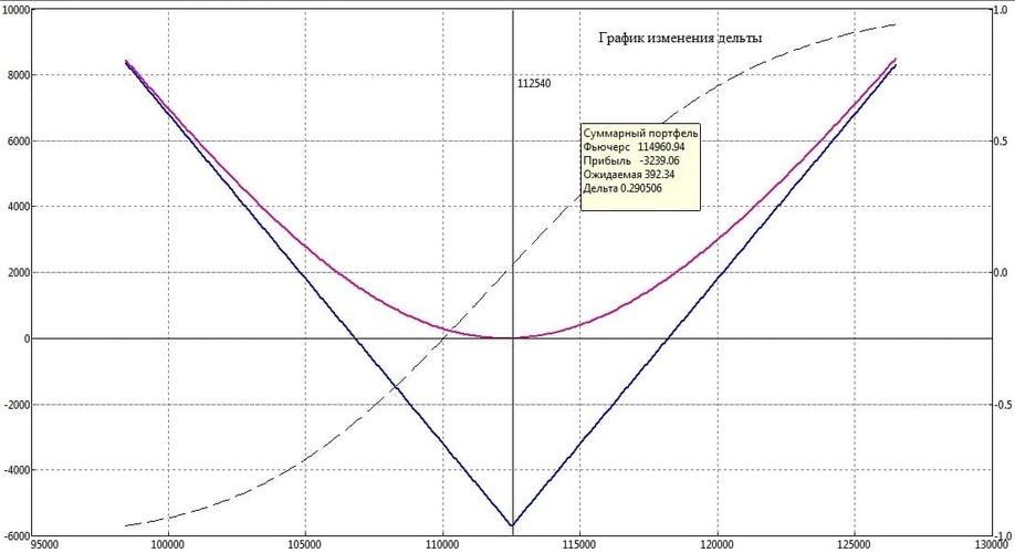 Рис. 2. График изменения дельты стрэддла