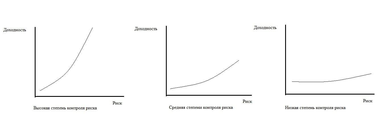 Рис. 1. Варианты кривой риск/доходность