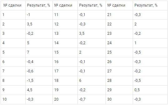 Таблица 1. Результаты торговли для расчёта профит-фактора