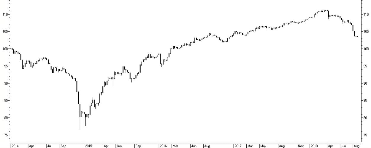 Рис. 1. Динамика композитного индекса облигаций RUABICP