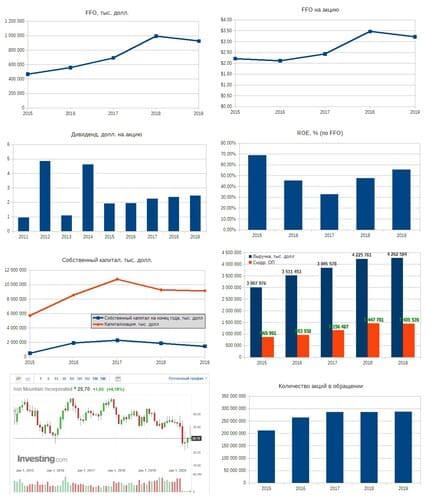 Рис. 1. Источники: EDGAR: IRM, Дивидендная история на сайте компании, График на investing.com