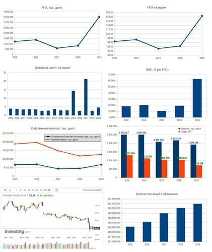 Рис. 2. Источники: EDGAR: VNO, Дивидендная история на сайте компании, График на investing.com