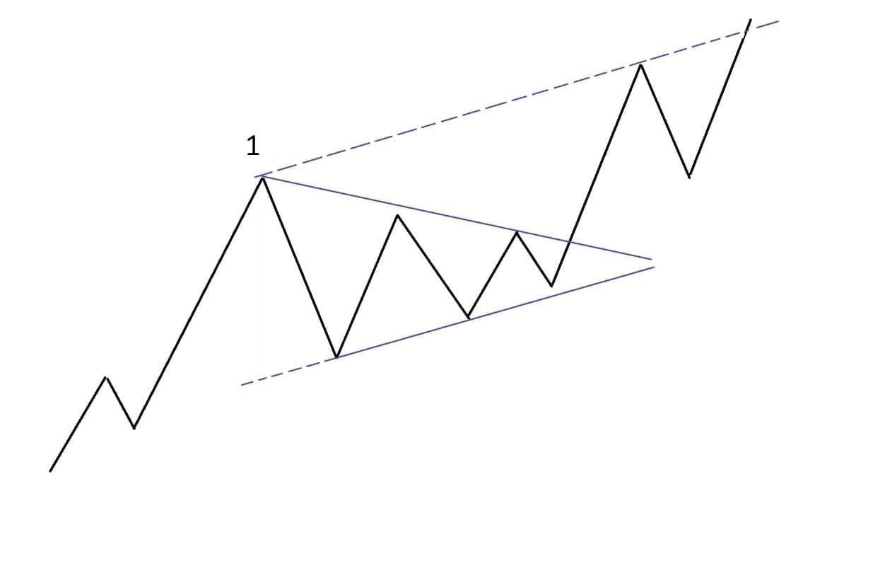 Рис. 3. Построение цели параллельной линией