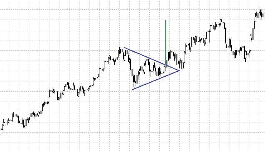 Рис. 4. График Crude Oil