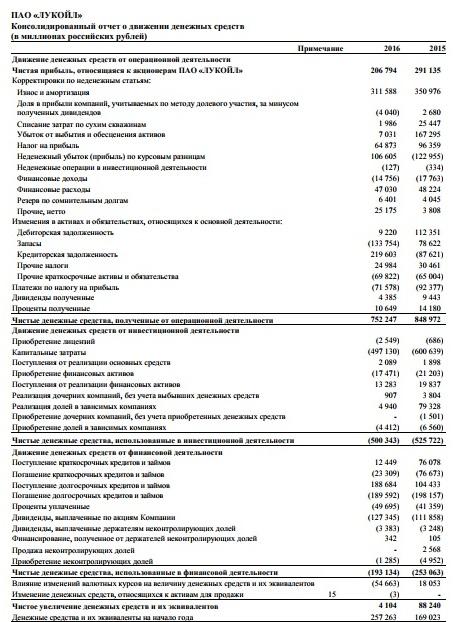Рис. 6. Отчёт о движении денежных средств компании «Лукойл»