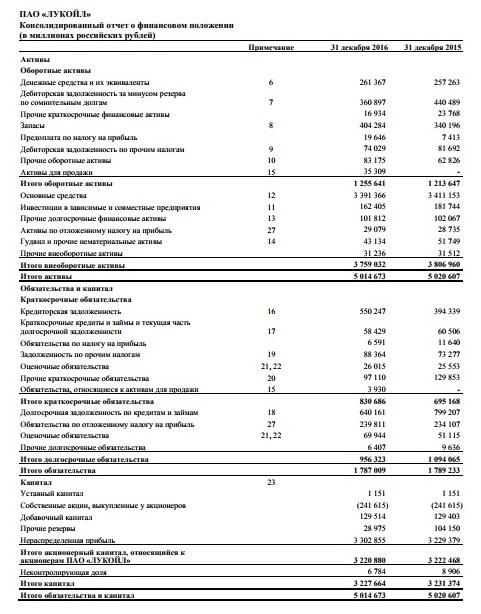 Рис. 2. Балансовый отчёт компании «Лукойл»