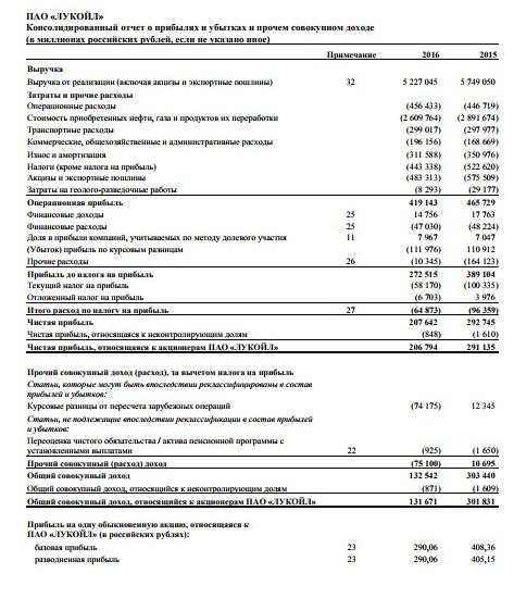 Рис. 4. Отчёт о прибылях убытках компании «Лукойл»