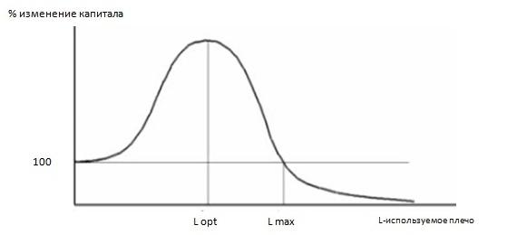 Рис. 1. Динамика изменения капитала при последовательном увеличении плеча
