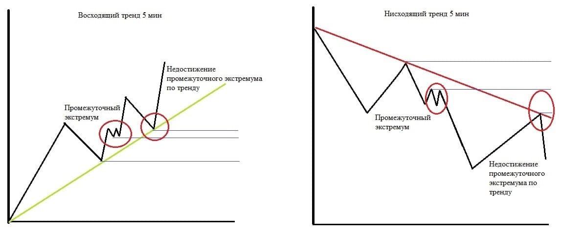 Рис. 1. Схематичное изображение сигнала по промежуточному экстремуму
