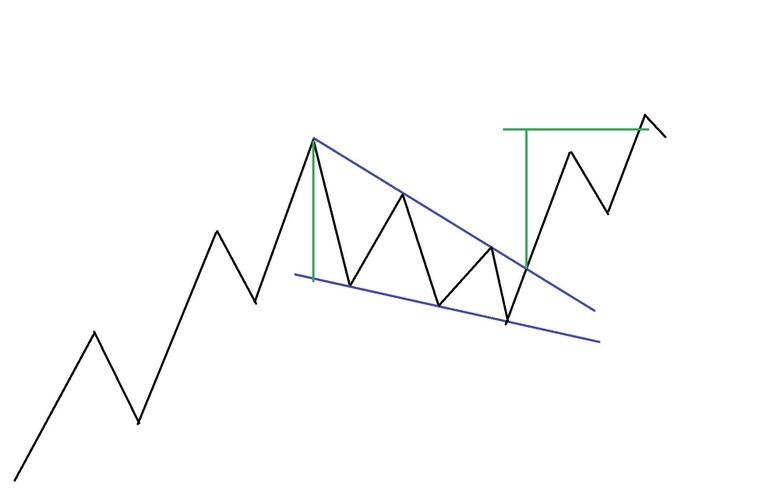 Рис. 4. «Клин». Схема