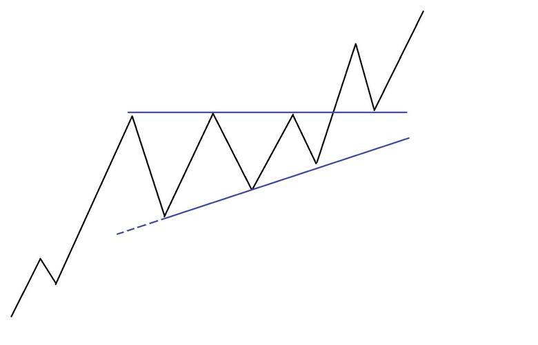 Рис. 1. «Восходящий треугольник». Схема
