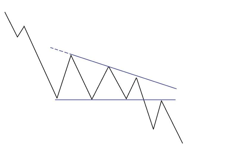 Рис. 2. «Нисходящий треугольник». Схема