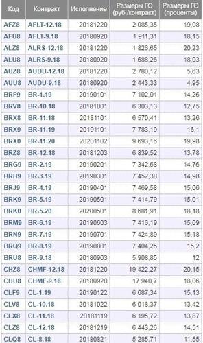 Рис.1. Гарантийное обеспечение на сайте биржи.