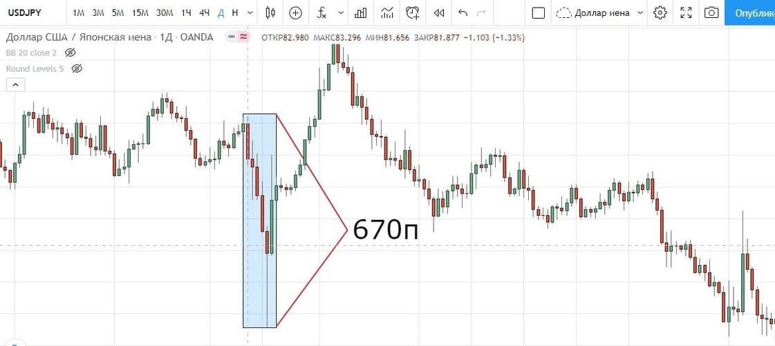 Рис. 1. Укрепление японской иены в дни аварии на Фукусима 1. Источник: график на сайте Tradingview