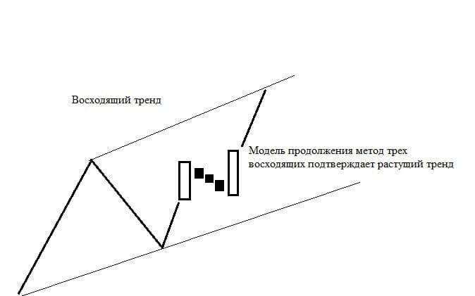 Рис. 3. Модель продолжения в теле тренда