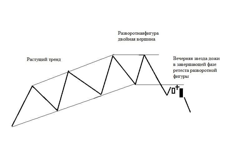 Рис. 6. Модель разворота в завершении ретеста разворотной фигуры