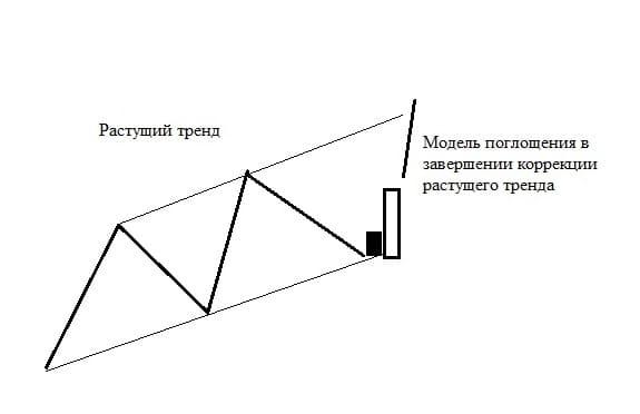 Рис. 5. Модель разворота в завершении коррекции тренда