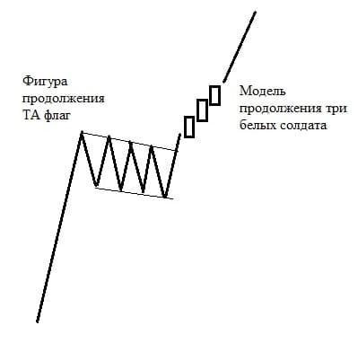 Рис. 1. Модель продолжения свечного анализа после фигуры продолжения ТА