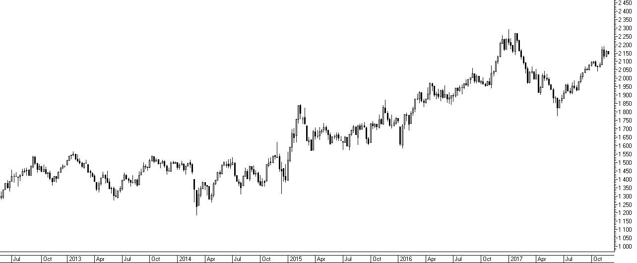 Динамика индекса Московской биржи