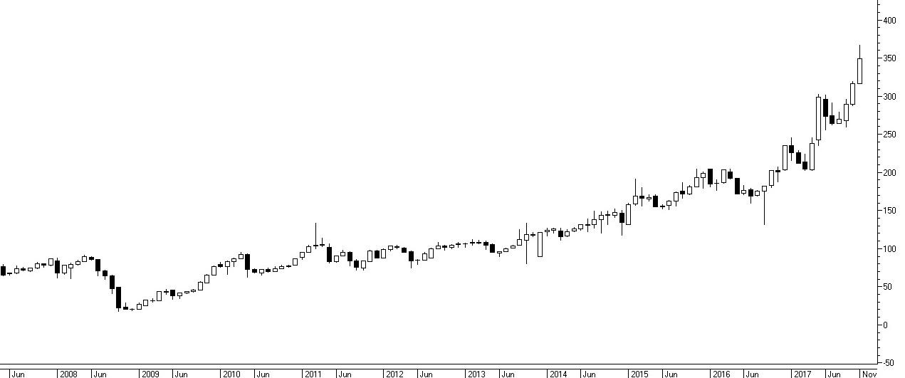 Пример котировок дивидендной акции