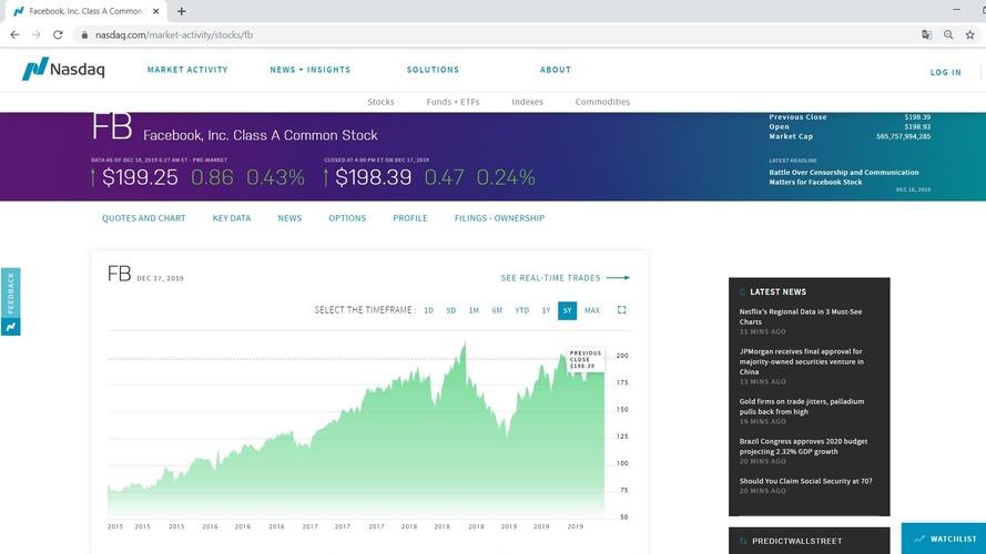 Рис. 3. График акций Facebook на бирже Nasdaq