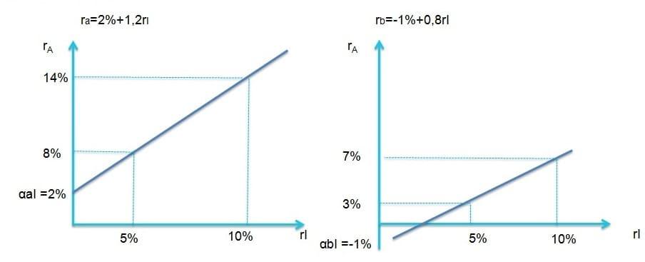 Рис. 1. Рыночная модель