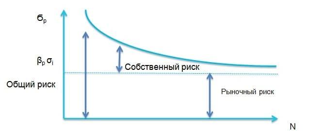 Рис. 2. Снижение диверсификацией собственного риска портфеля