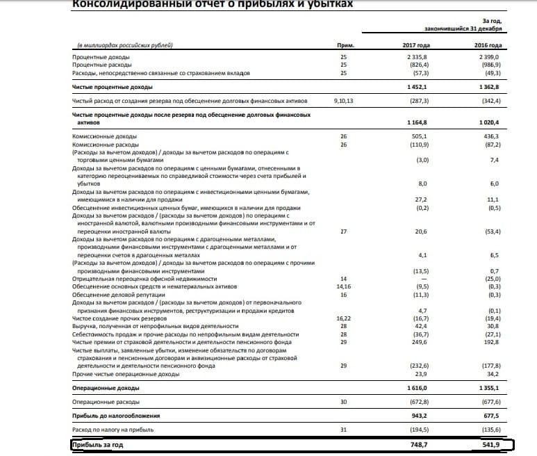 Рис. 2. Отчёт о прибылях