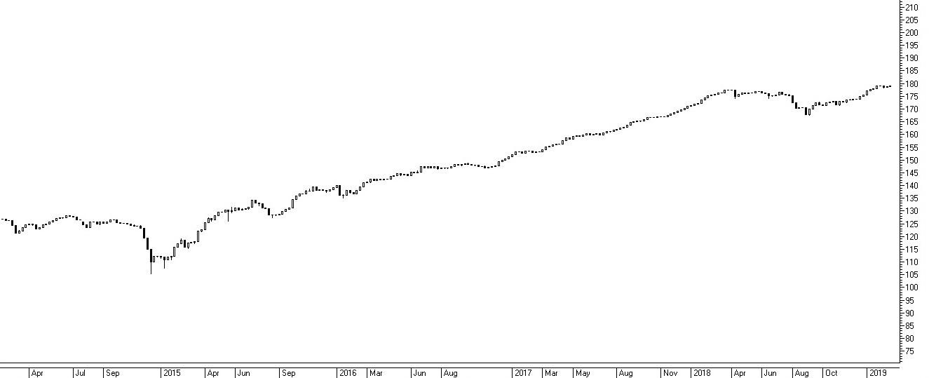 Рис. 2. Динамика композитного индекса облигаций